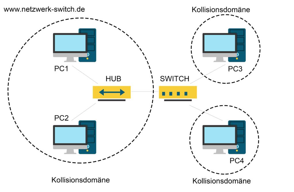 Die Abbildung zeigt ein Unterschied zwischen Hub und Switch / Bridge Netzwerk-Aufbau