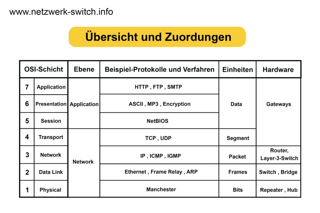 Die Abbildung zeigt einzelne Aufgaben, Verfahren, Einheiten und Hardware eines ISO/OSI-Schichtmodells.