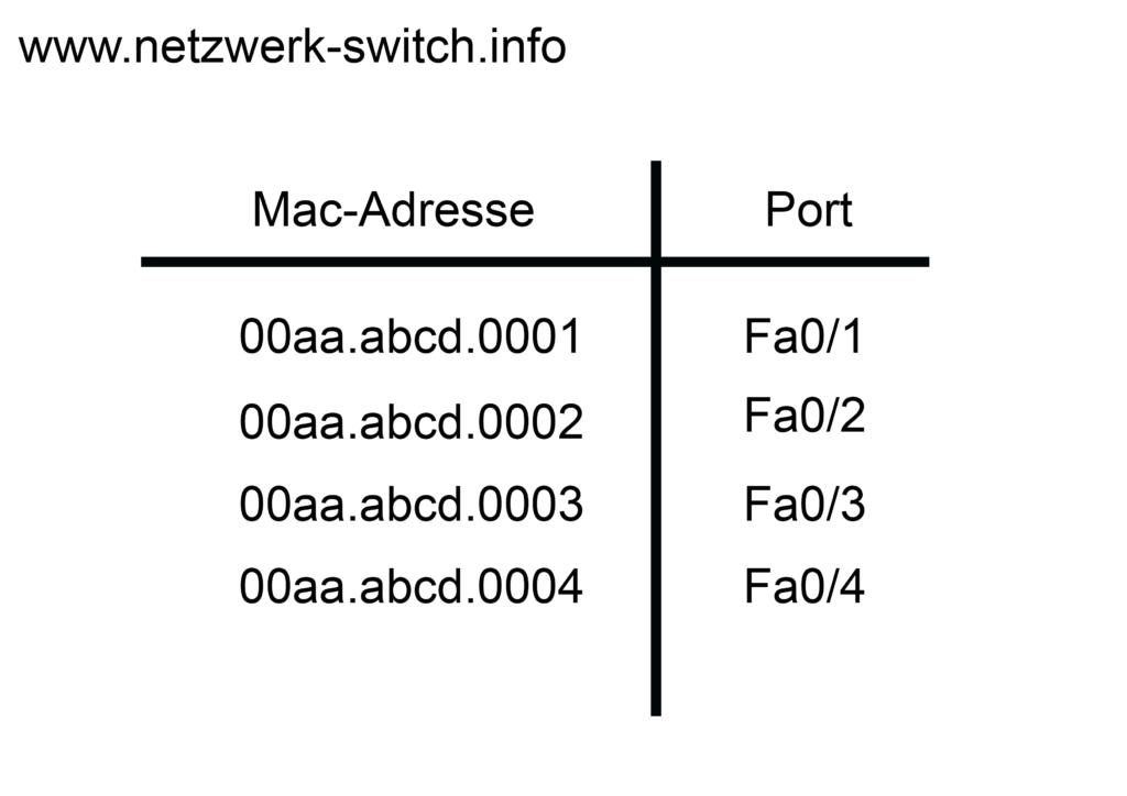 Hier wird ein Beispiel der MAC-Tabelle anschaulich gemacht.